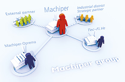 Group structure MACHIPER: subsidiaries (MACHIPER-OPREMA and Tec-Fi.Ve.), external collaborations and partnerships in the industrial district